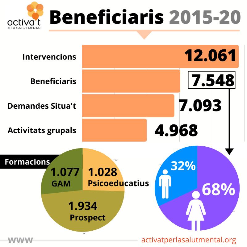 beneficiaris activat 2015-20