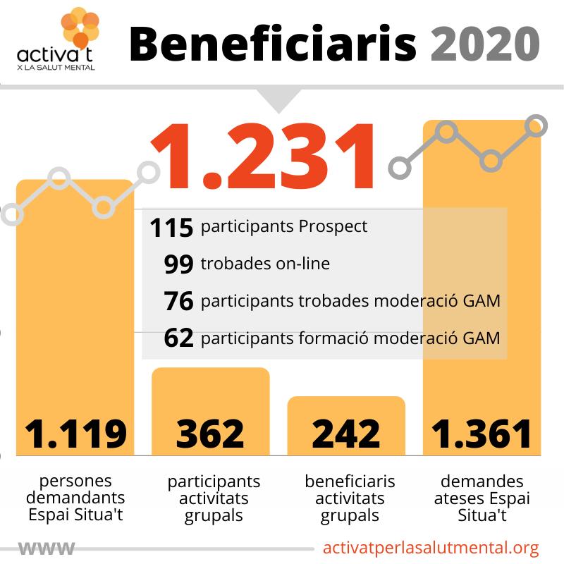 infografia activat 2020