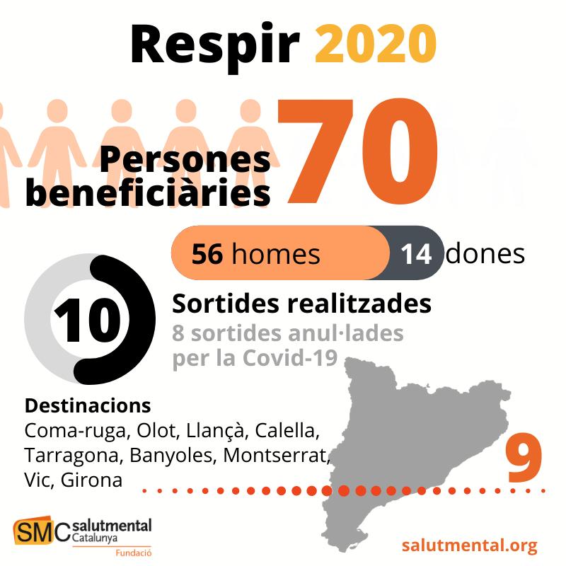 infografia respir 2020